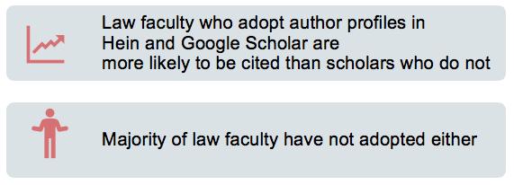 Impact of Google Scholar and HeinOnline profiles
